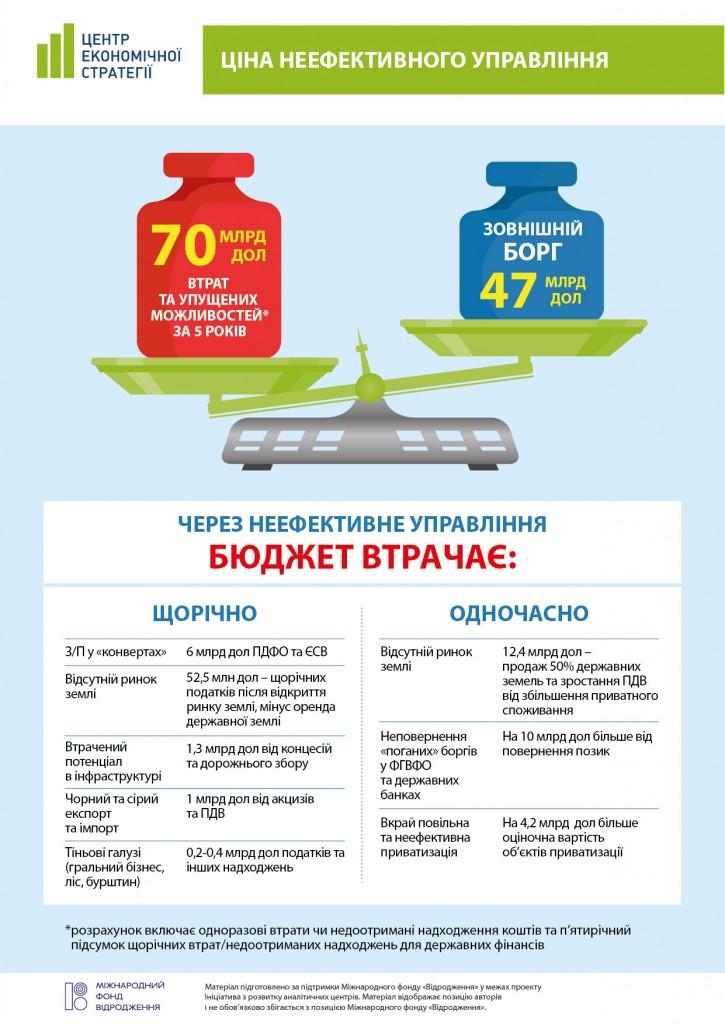 Інфографіка_ціна неефективного управління